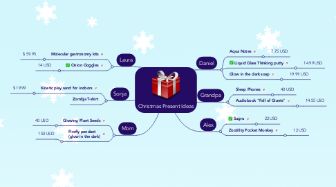 Mind Map: Christmas Present Ideas