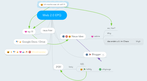 Mind Map: Web 2.0 EPQ