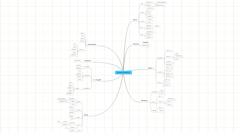 Mind Map: My Social LIfe ON Line