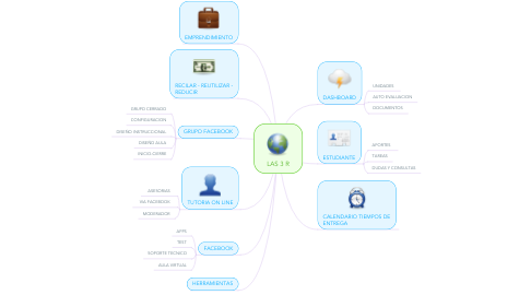 Mind Map: LAS 3 R