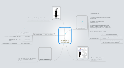 Mind Map: PERMISO DE FACTIBILIDAD