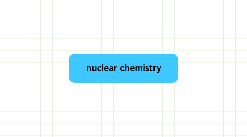 Mind Map: nuclear chemistry
