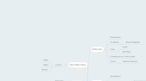 Mind Map: Entorno Personales de Aprendizaje (PLE)