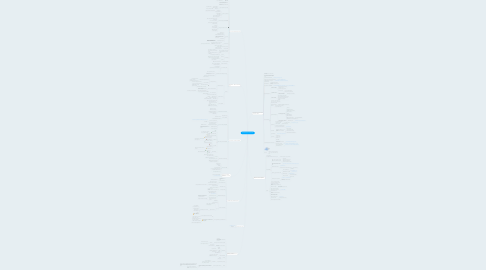 Mind Map: Swets #Beopen14 Jun 23 2014