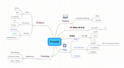 Mind Map: Projekt
