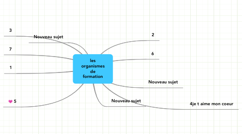 Mind Map: les organismes de formation