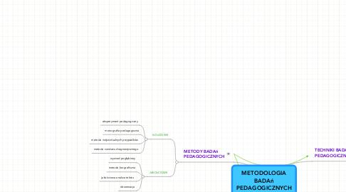 Mind Map: METODOLOGIA BADAń PEDAGOGICZNYCH