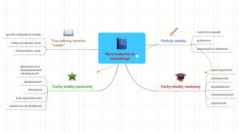 Mind Map: Wprowadzenie do metodologii