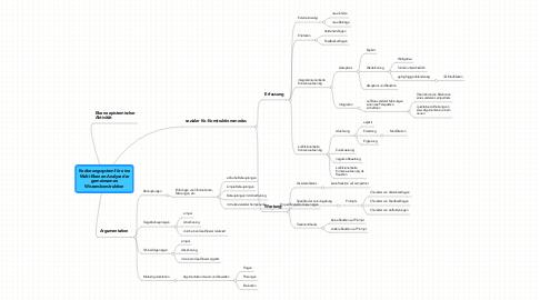 Mind Map: Kodierungssystem für eine Multi-Ebenen-Analyse der gemeinsamen Wissenskonstruktion
