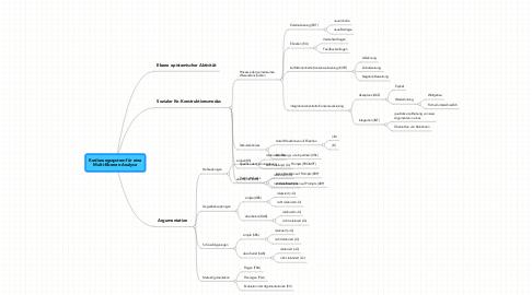 Mind Map: Kodierungssystem für eine Multi-Ebenen-Analyse
