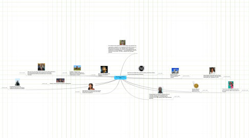 Mind Map: Black History Timeline