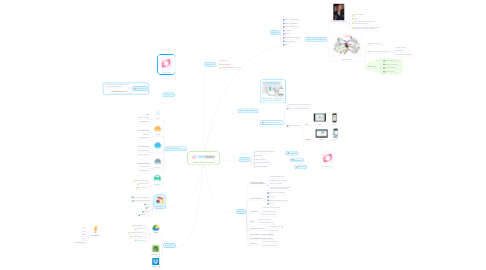 Mind Map: Create. Share. Present.