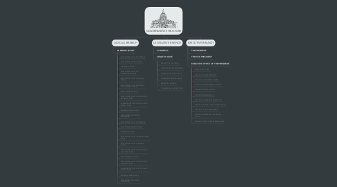 Mind Map: GOVERNMENT STRUCTURE
