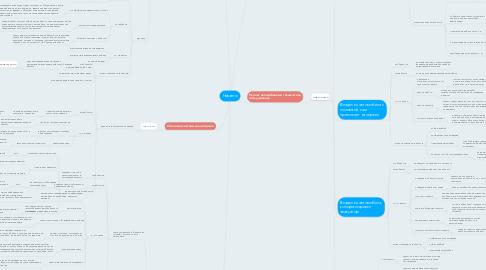Mind Map: Новавто
