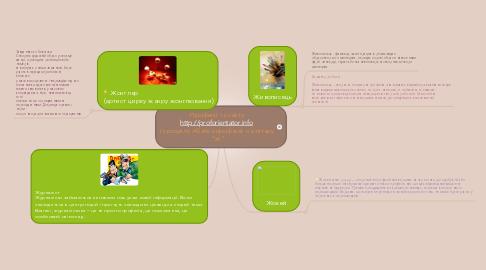 """Mind Map: Професії  із сайту http://proforientator.info  із розділу Абетка професій на літеру """"Ж"""""""
