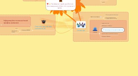 Mind Map: Профорієнтаційна робота в Житомирській ЗОШ І-ІІІ ступенів №35