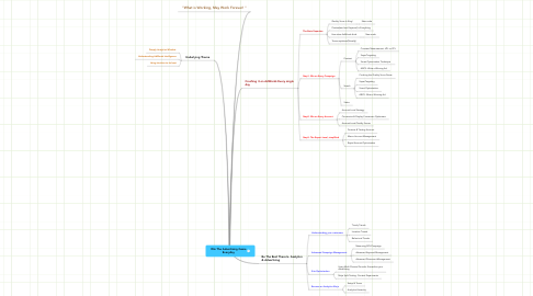 Mind Map: Win The Advertising Game Everyday