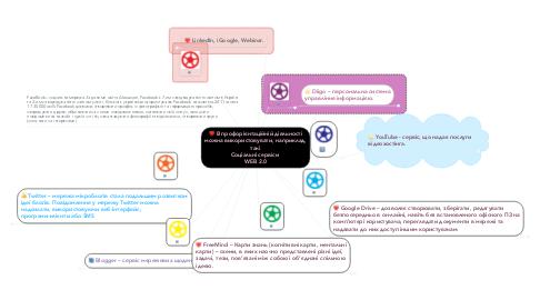 Mind Map: В профорієнтаційній діяльності можна використовувати, наприклад, такі Соціальні сервіси  WEB 2.0
