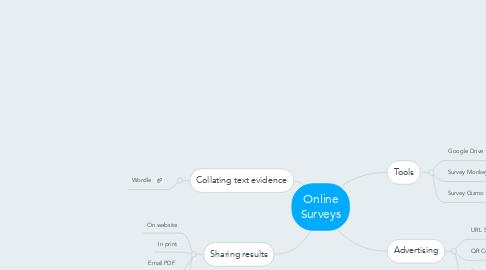 Mind Map: Online Surveys