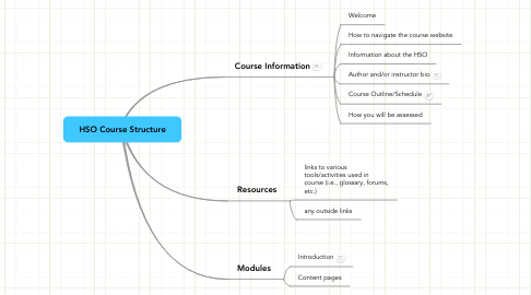 Mind Map: HSO Course Structure