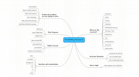Mind Map: Workshifting Framework