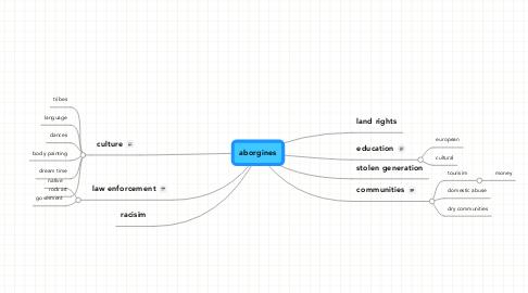 Mind Map: aborgines