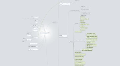 Mind Map: profcosm.academy - структура