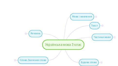 Mind Map: Українська мова 3 клас