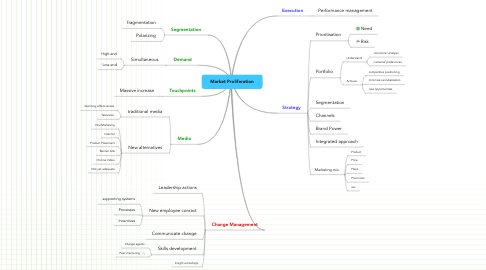 Mind Map: Market Proliferation
