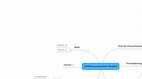 Mind Map: WFW/Personalwirtschaft, Überblick