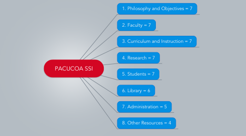 Mind Map: PACUCOA SSI