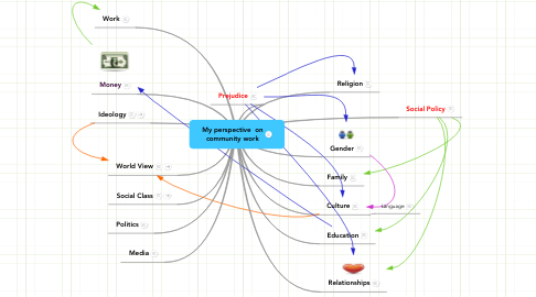 Mind Map: My perspective  on community work