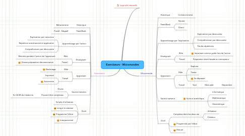 Mind Map: Exerciseurs - Micromondes