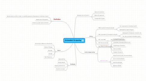 Mind Map: Embedded Computing