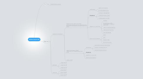 Mind Map: Шаблон карты ЦА