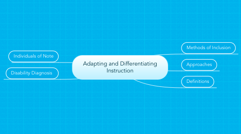 Mind Map: Adapting and Differentiating Instruction