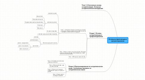 Mind Map: Основы алгоритмизации и программирования
