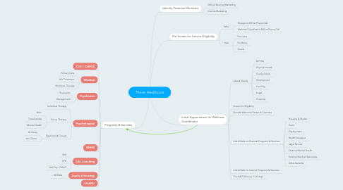 Mind Map: Thrive Healthcare