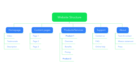Mind Map: Website Structure