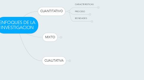 Mind Map: ENFOQUES DE LA INVESTIGACION