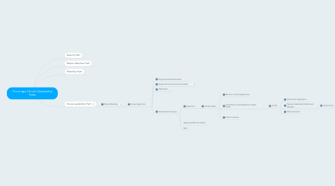 Mind Map: The Image Church Discipleship Paths
