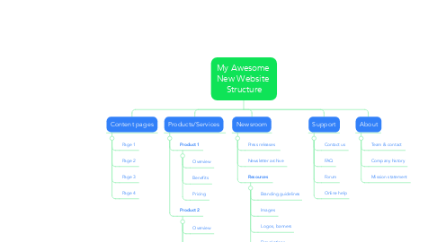 Mind Map: My Awesome  New Website  Structure