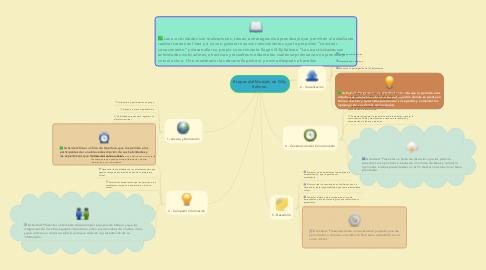 Mind Map: Etapas del Modelo de Gilly Salmon.