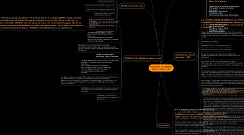 Mind Map: MODELOS DE DISEÑOS INSTRUCCIONALES