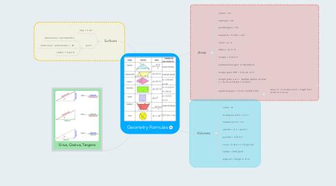 Mind Map: Geometry Formulas