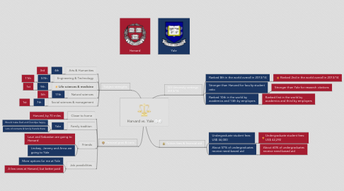 Mind Map: Harvard vs. Yale
