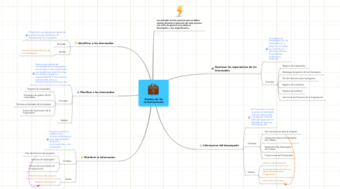 Mind Map: Gestion de las comunicaciones