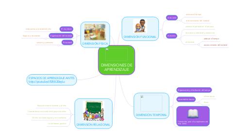 Mind Map: DIMENSIONES DE APRENDIZAJE