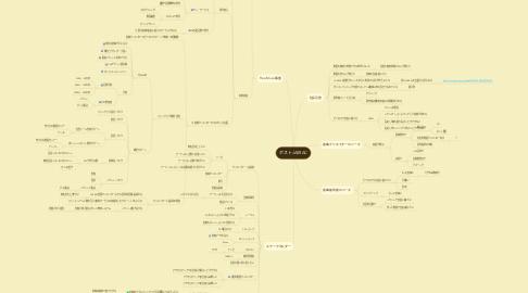Mind Map: ポストJASRAC