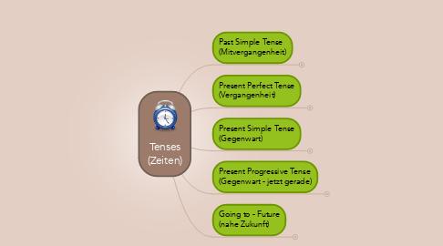 Mind Map: Tenses (Zeiten)